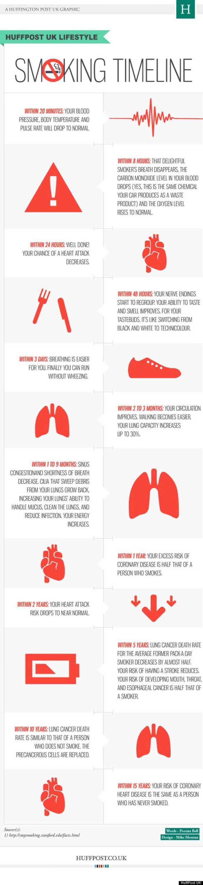 grafic fumat