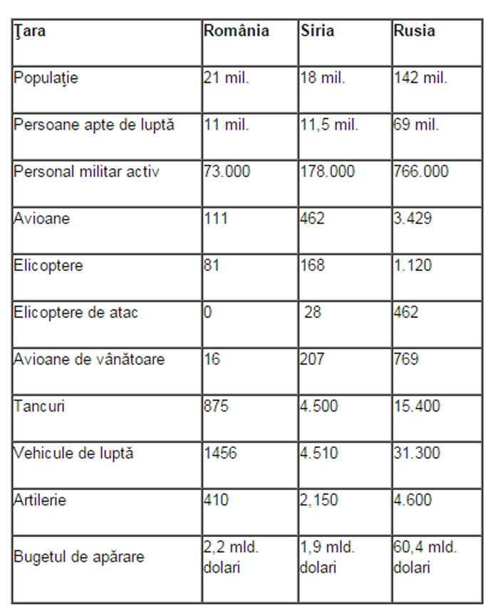 buget de aprare romania