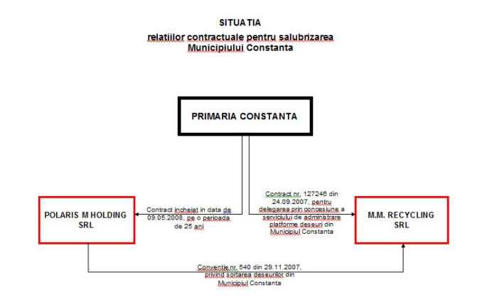 situatie contracte salubrizare Constanta