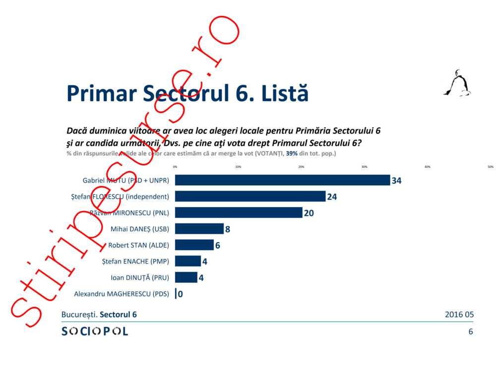 sondaj sociopol Sectorul 6-6