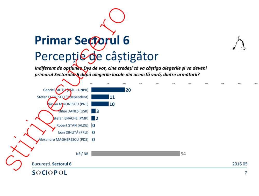 sondaj sociopol Sectorul 6-7